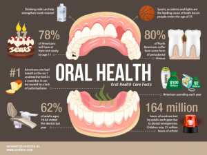 oral health facts